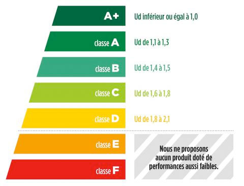 Lexique Des Indices De Performance Caséo